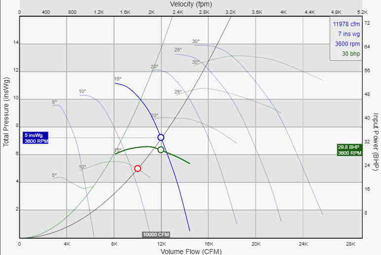 Axial fan performance calculation and axial fan chart